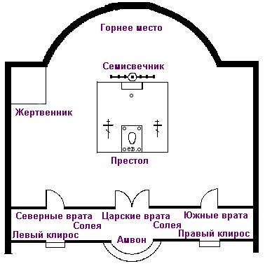 Далеко не каждому известно, как устроен православный храм.  А ведь каждая деталь храма имеет глубокий смысл и...